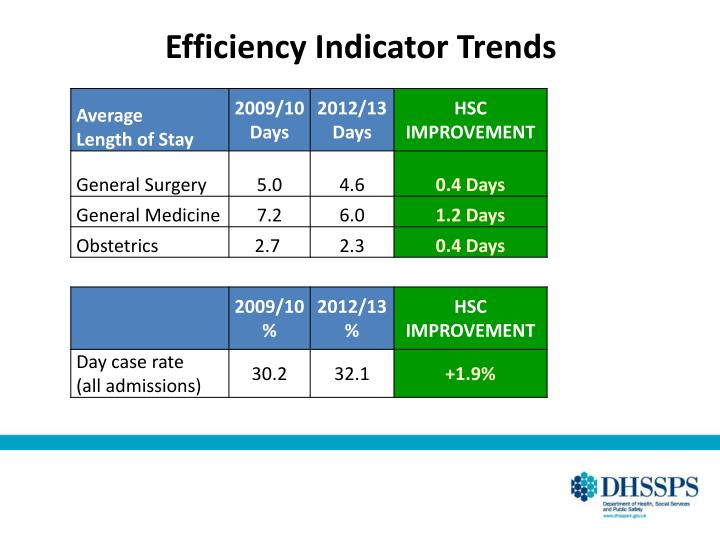 Efficiency Indicator Trends