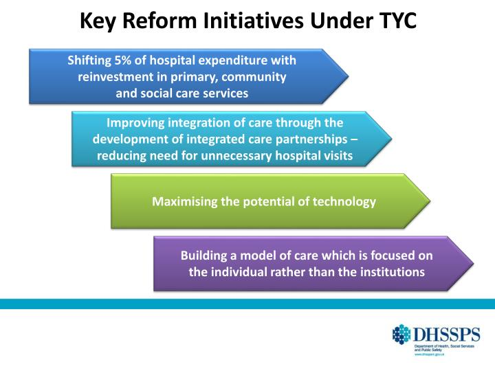Key Reform Initiatives Under TYC