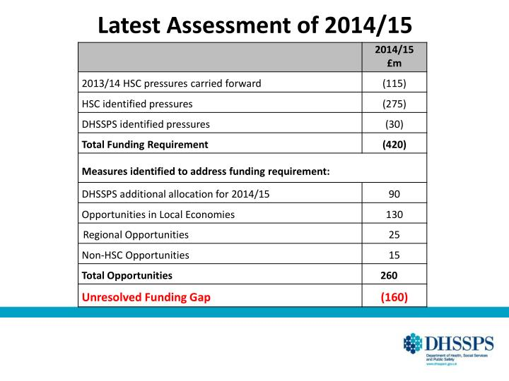 Latest Assessment of 2014/15