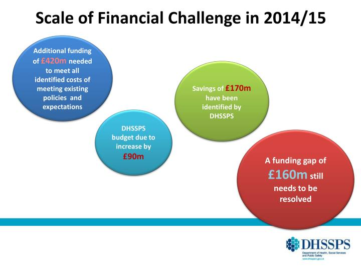Scale of Financial Challenge in 2014/15