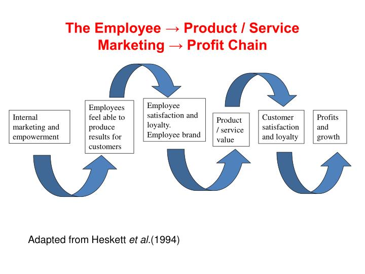 The Employee → Product / Service Marketing → Profit Chain