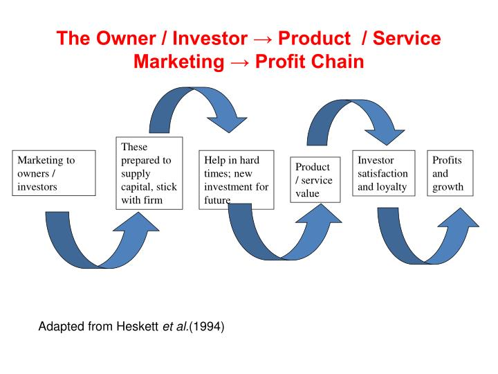 The Owner / Investor → Product  / Service Marketing → Profit Chain