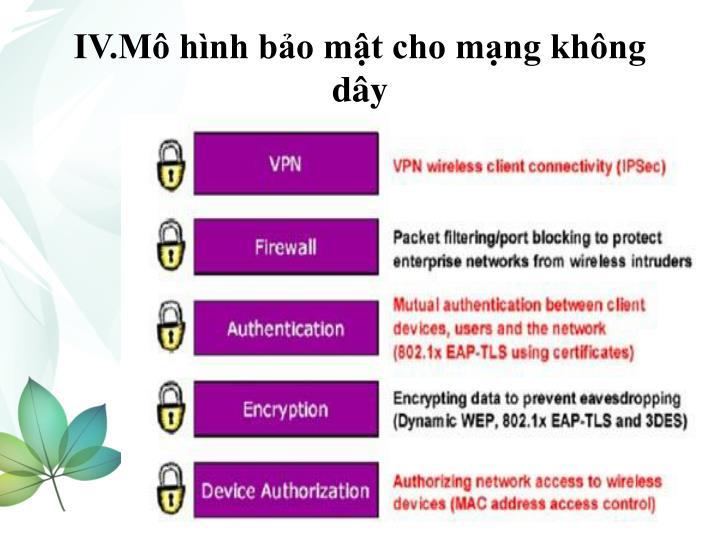 IV.Mô hình bảo mật cho mạng không dây