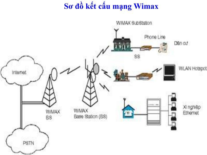Sơ đồ kết cấu mạng Wimax