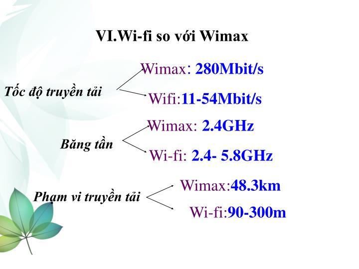 VI.Wi-fi so với Wimax