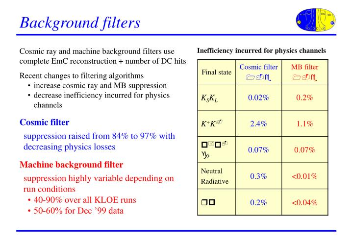 Background filters