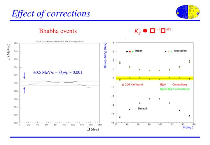 Effect of corrections