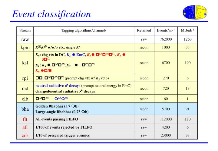 Event classification