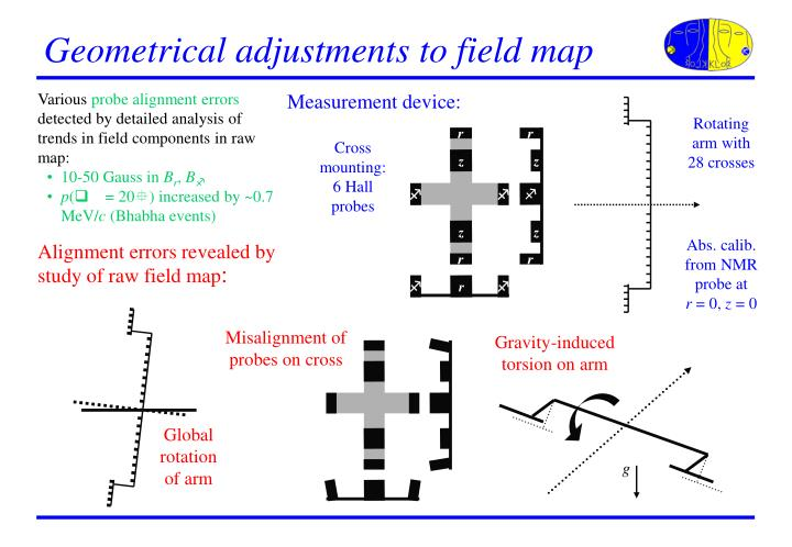 Geometrical adjustments to field map