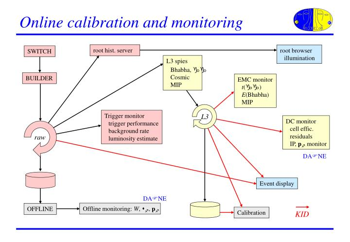 Online calibration and monitoring