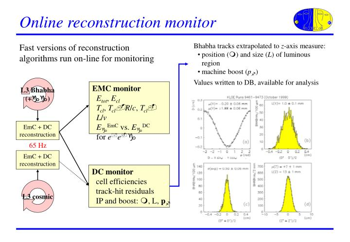 Online reconstruction monitor