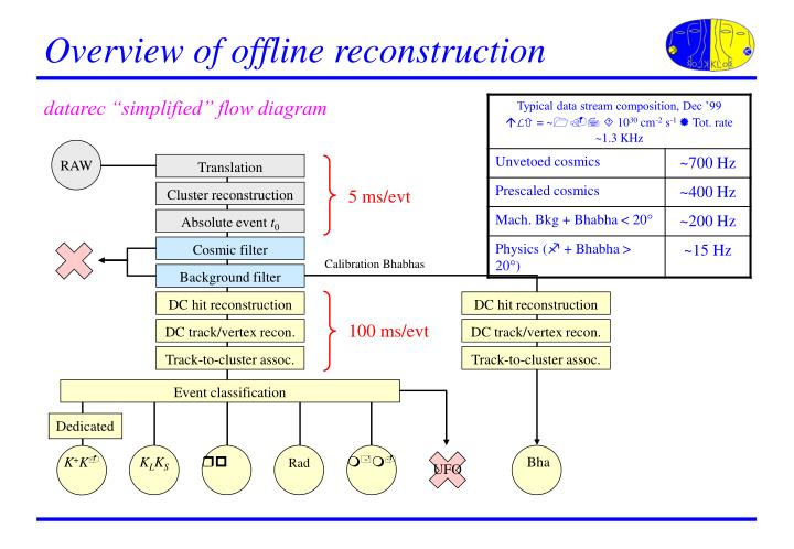 Overview of offline reconstruction