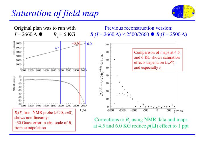 Saturation of field map