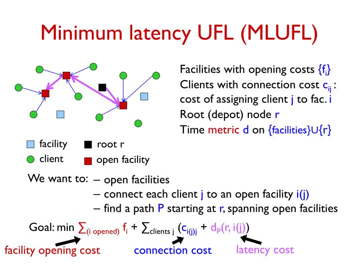 Minimum latency UFL (MLUFL)