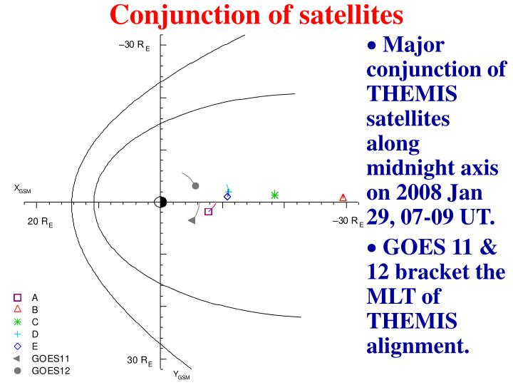 Conjunction of satellites