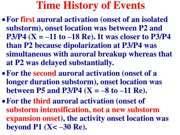 Time History of Events