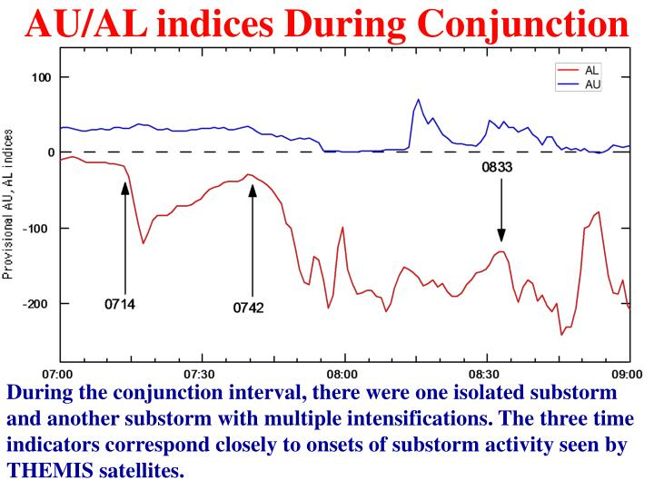 AU/AL indices During Conjunction