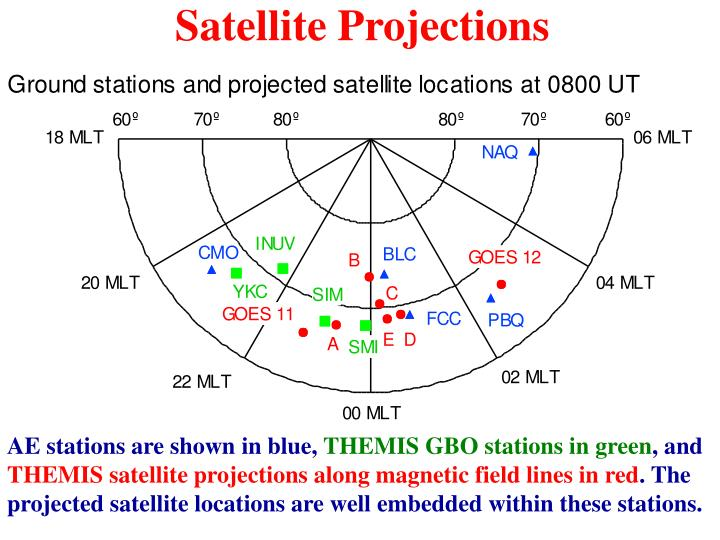 Satellite Projections