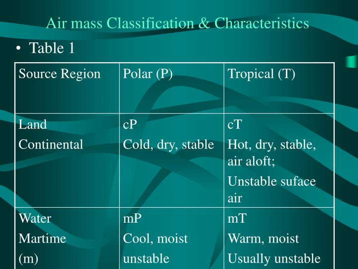 Air mass Classification & Characteristics