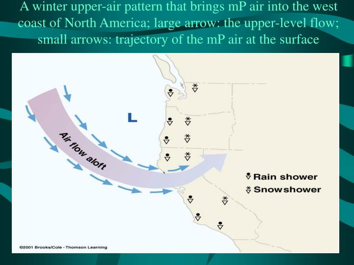 A winter upper-air pattern that brings mP air into the west coast of North America; large arrow: the upper-level flow; small arrows: trajectory of the mP air at the surface