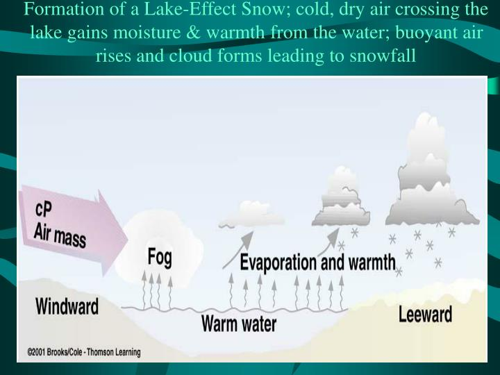Formation of a Lake-Effect Snow; cold, dry air crossing the lake gains moisture & warmth from the water; buoyant air rises and cloud forms leading to snowfall