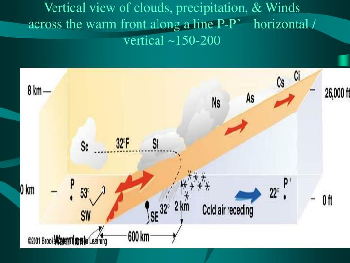 Vertical view of clouds, precipitation, & Winds across the warm front along a line P-P' – horizontal / vertical ~150-200
