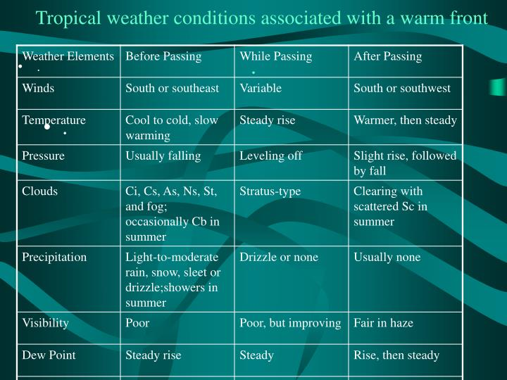 Tropical weather conditions associated with a warm front