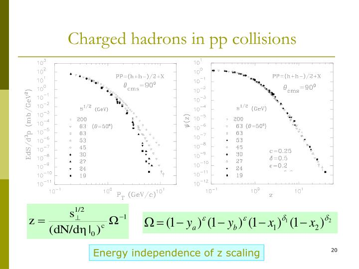 Charged hadrons in pp collisions