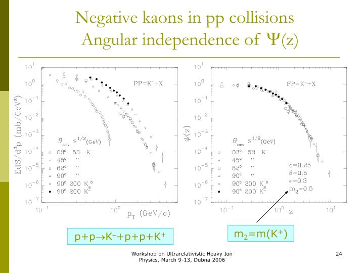 Negative kaons in pp collisions