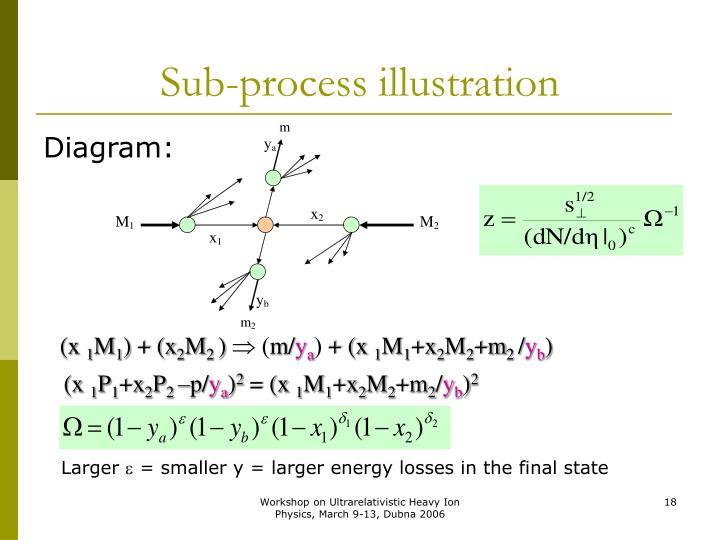 Sub-process illustration