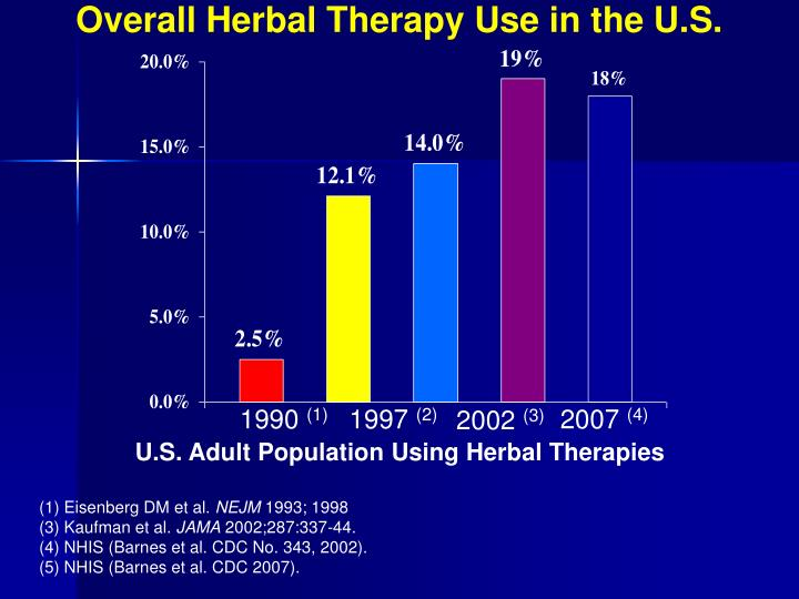 Overall Herbal Therapy Use in the U.S.