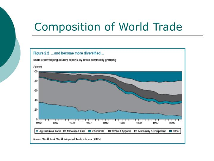 Composition of World Trade