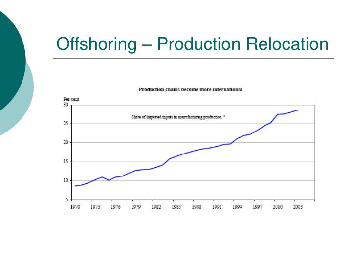 Offshoring – Production Relocation