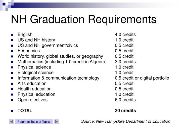 NH Graduation Requirements