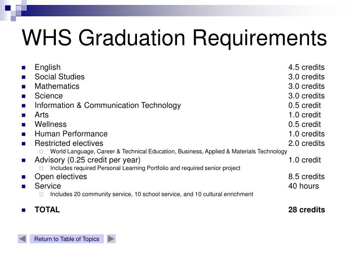 WHS Graduation Requirements