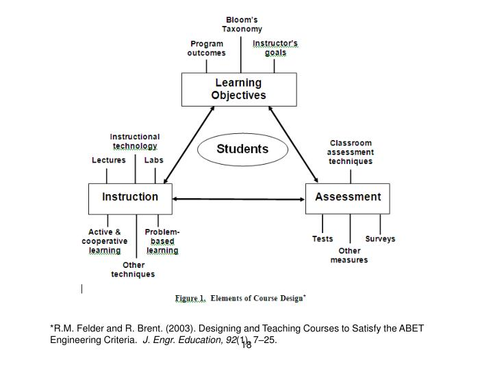 *R.M. Felder and R. Brent. (2003). Designing and Teaching Courses to Satisfy the ABET Engineering Criteria.