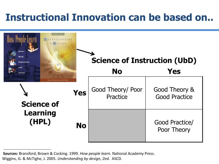Instructional Innovation can be based on..