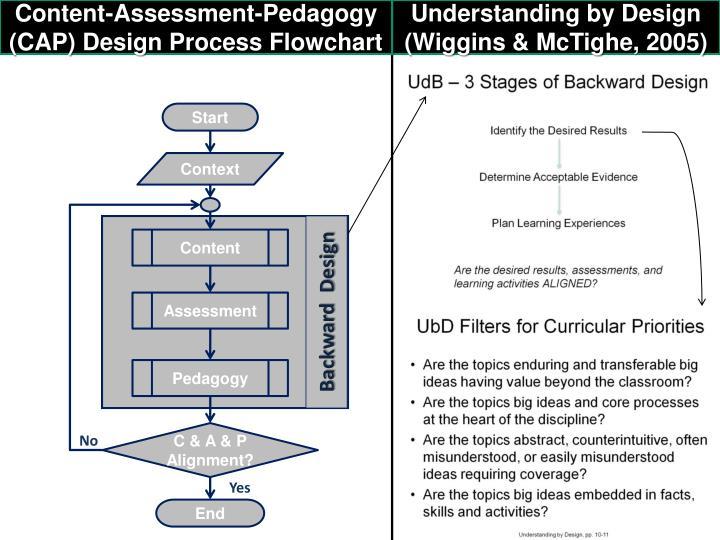 Content-Assessment-Pedagogy (CAP) Design Process Flowchart
