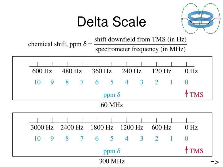 Delta Scale
