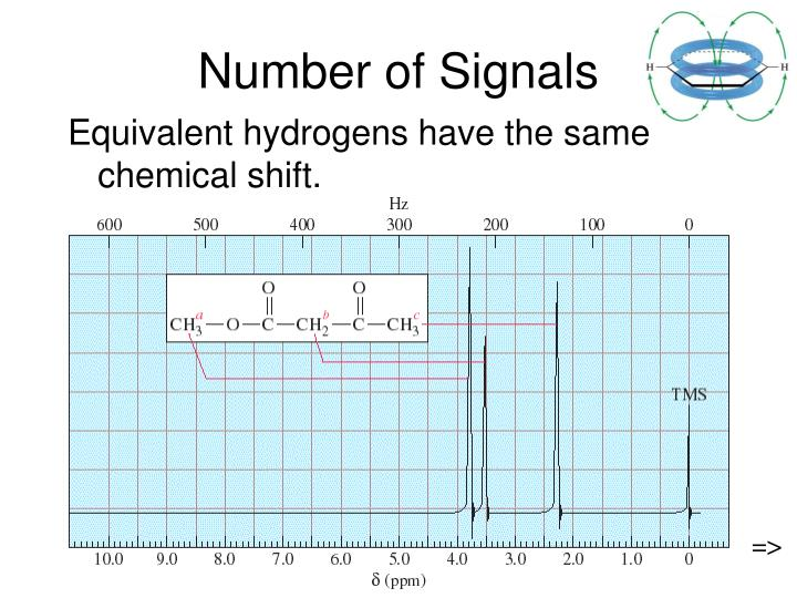 Number of Signals