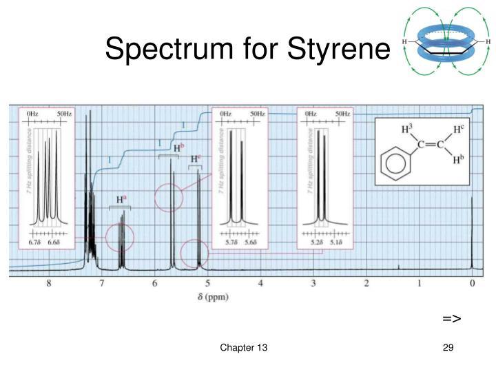 Spectrum for Styrene