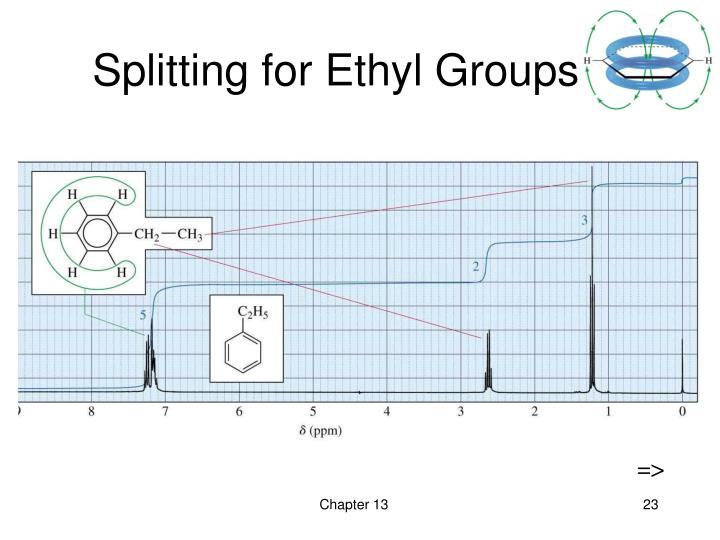 Splitting for Ethyl Groups