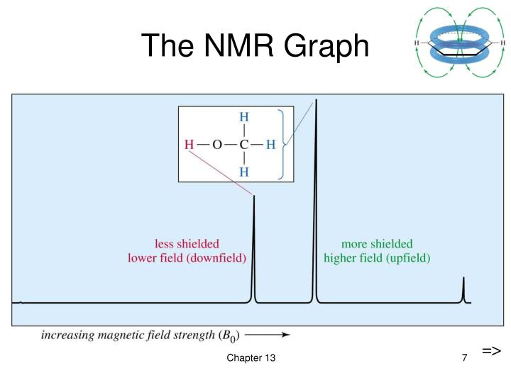 The NMR Graph