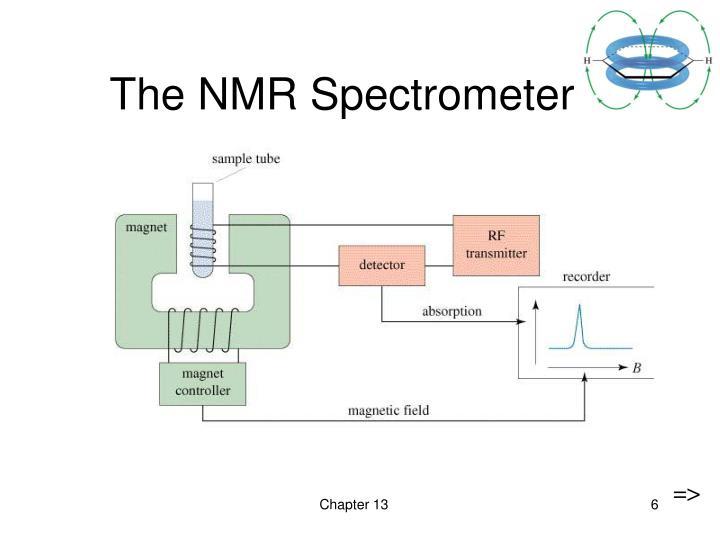 The NMR Spectrometer