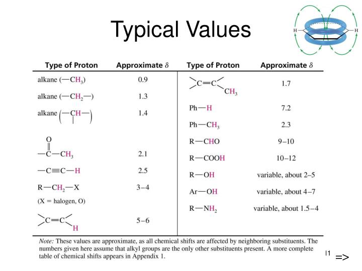 Typical Values