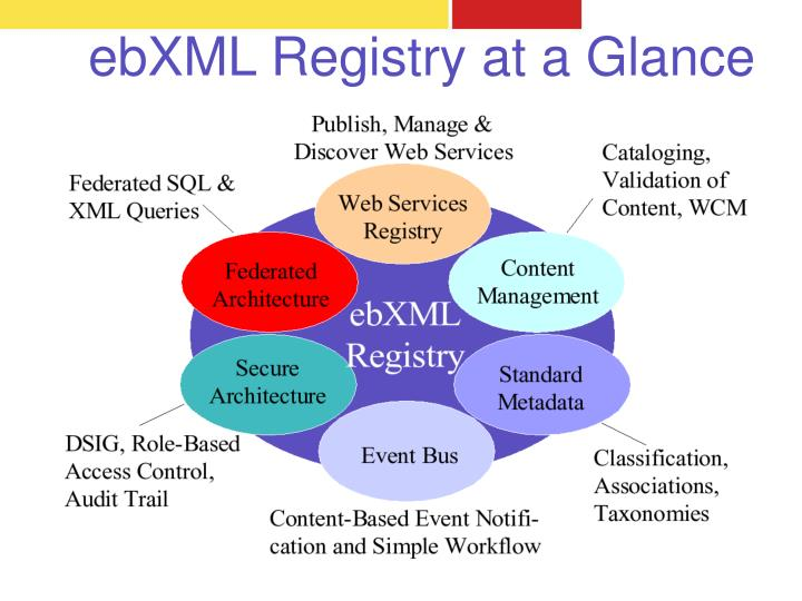 ebXML Registry at a Glance