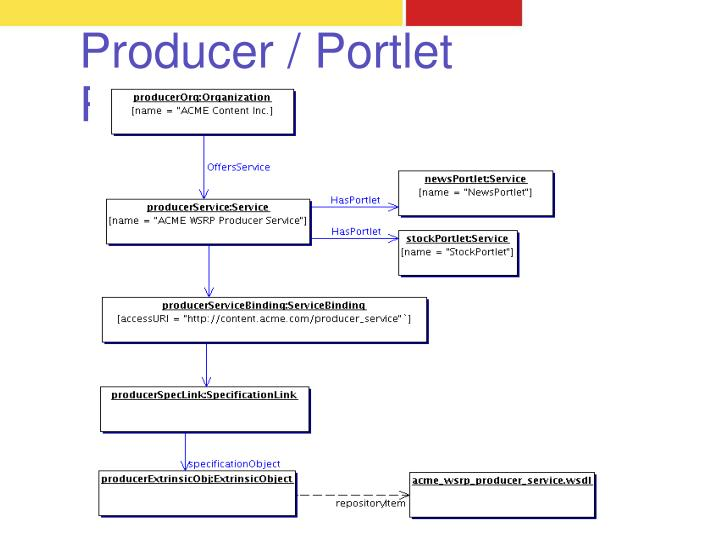 Producer / Portlet Registration