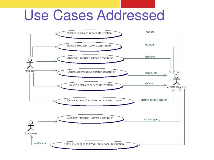 Use Cases Addressed