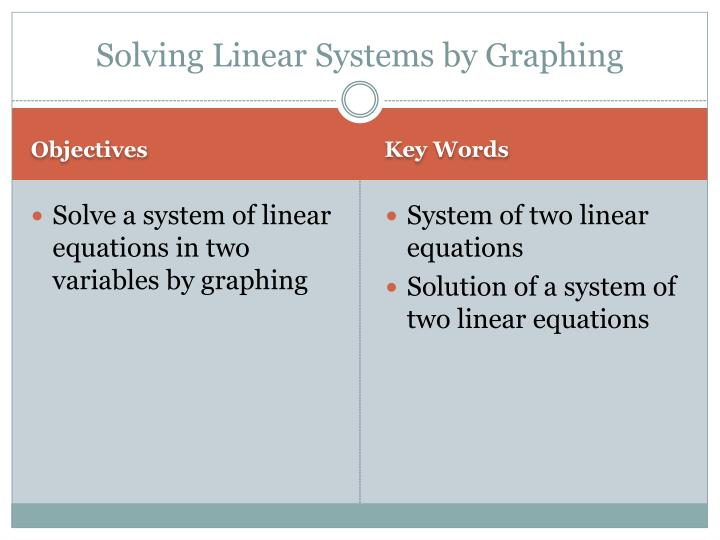Solving linear systems by graphing1