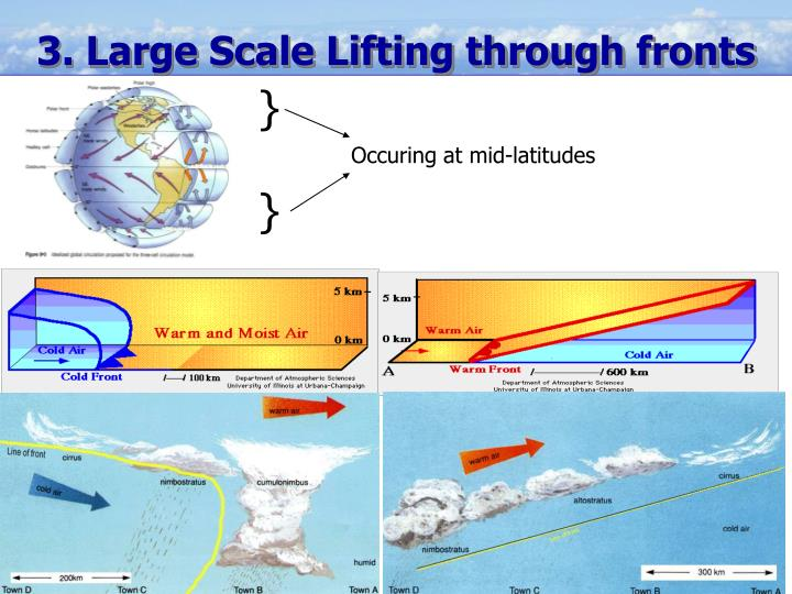 3. Large Scale Lifting through fronts